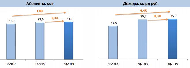 ШПД B2C – итоги 3 квартала 2019 года