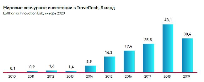 Туризм. Прогноз развития отрасли после COVID-19