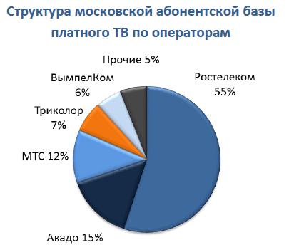 Российский рынок платного ТВ: предварительные итоги 2019 года