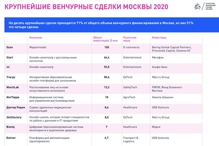 Рынок венчурных инвестиций Москвы 2020