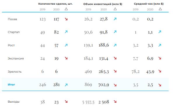 Венчурная Россия. Итоги 2020 года