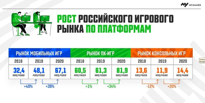 Объем российского рынка видеоигр в 2020 году