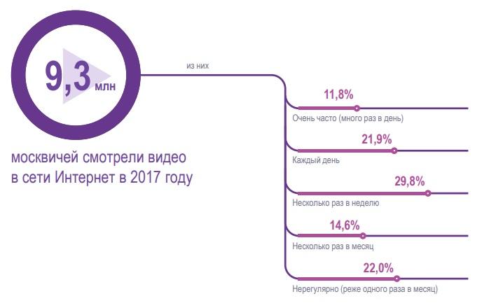 Как москвичи смотрят видео в интернете