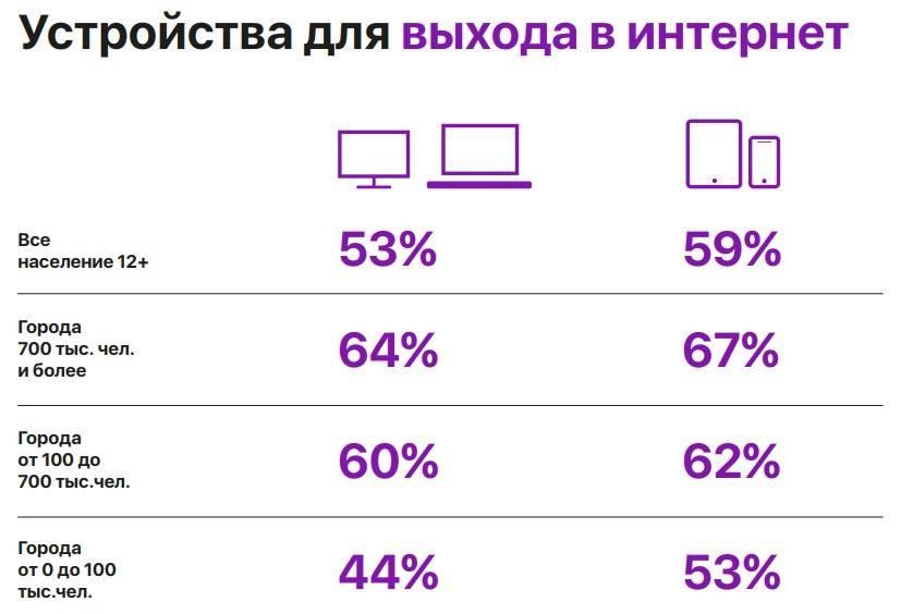 Рунет сегодня. Доклад РИФ 2018