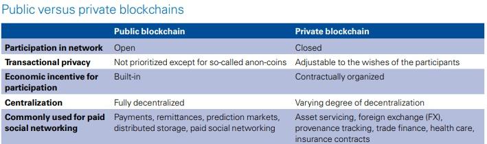 Исследование потенциала технологии блокчейн