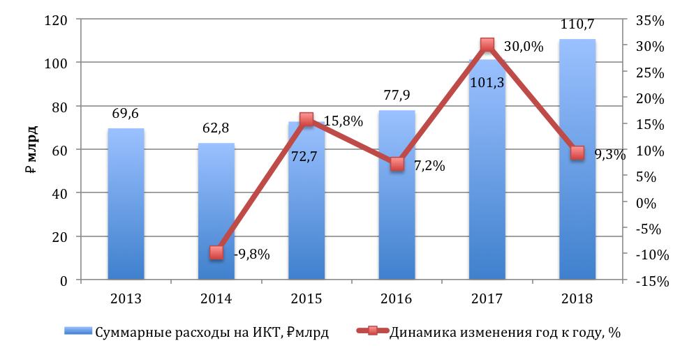 Рейтинг ИКТ-расходов 85 регионов России