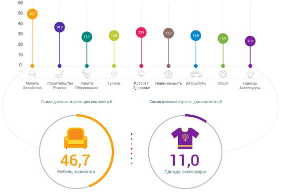 Стоимость кликов в контекстной рекламе в разных отраслях и регионах России