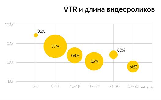 Исследование рекламы в Видеосети Яндекса, цифры и тенденции