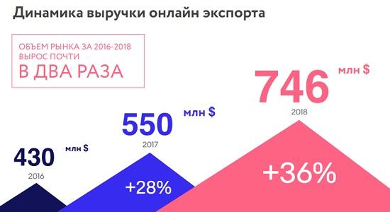 Исследование розничного экспорта товаров через интернет 2018