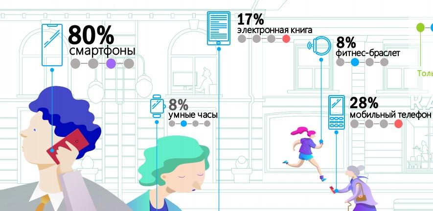 Использование цифровых устройств в Москве