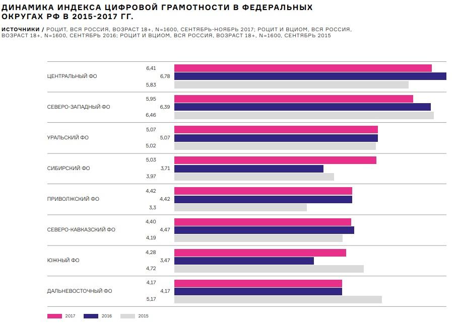 Индекс цифровой грамотности в России 2017