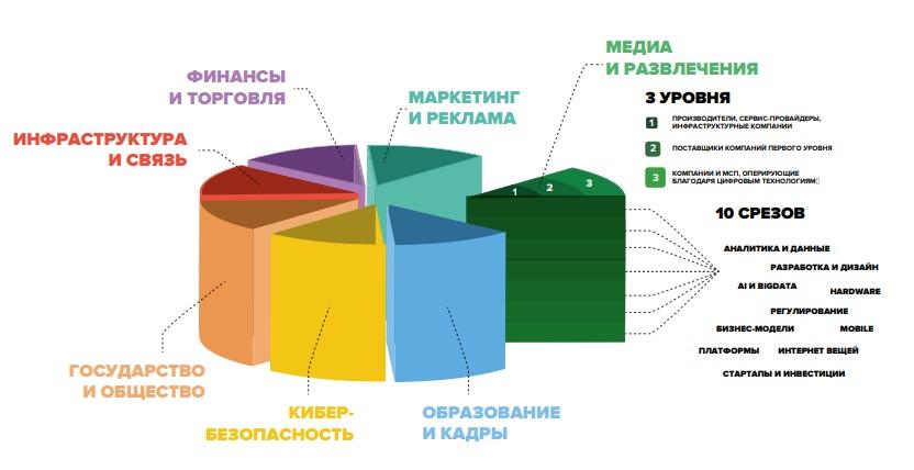 Экономика Рунета 2017