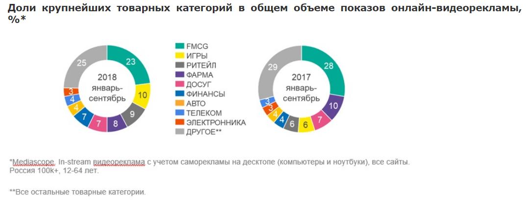 Доли крупнейших товарных категорий в общем объеме показов онлайн-видеорекламы