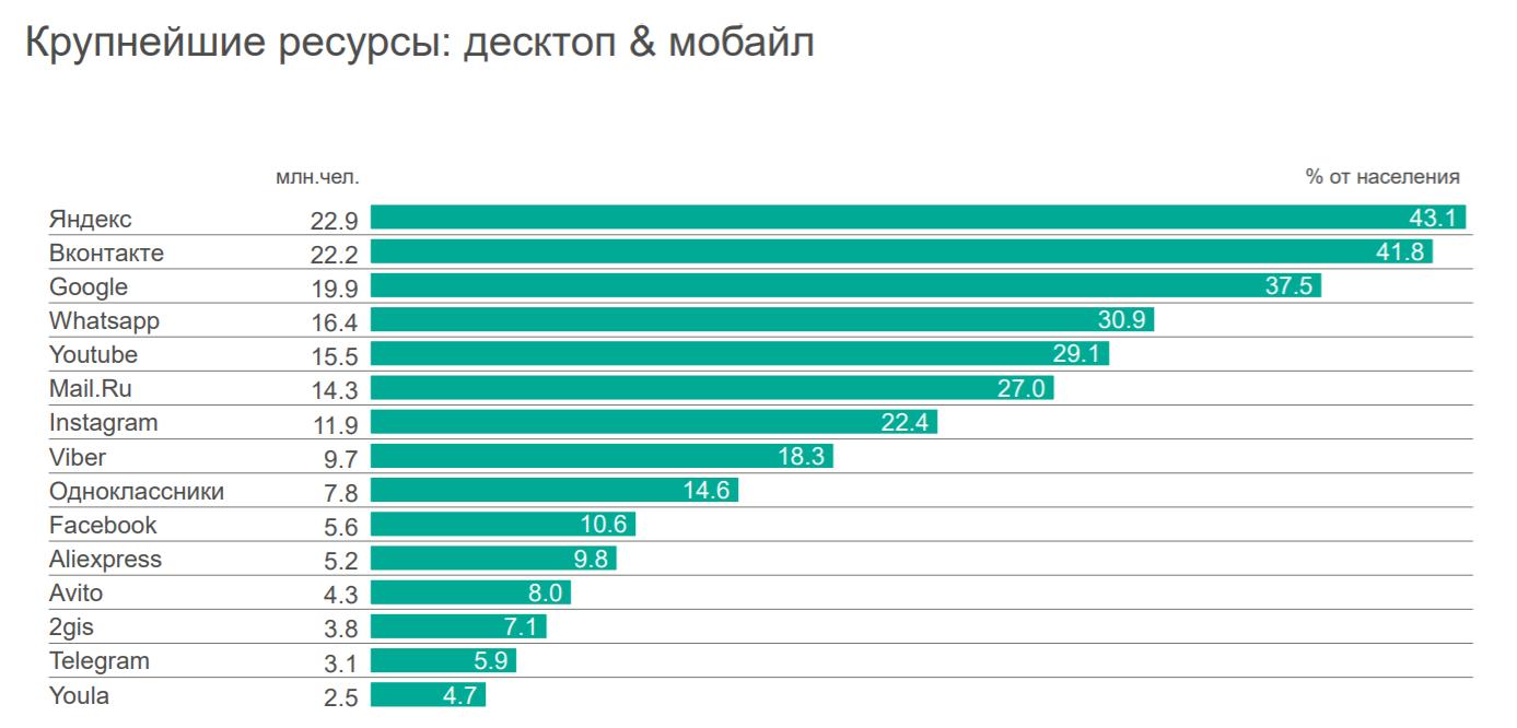Крупнейшие ресурсы Рунета